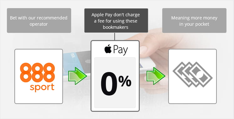A representation of how Apple Pay doesn't charge fees for using certain bookmakers