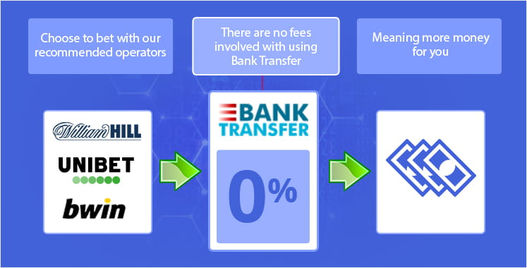Fees when using bank transfer