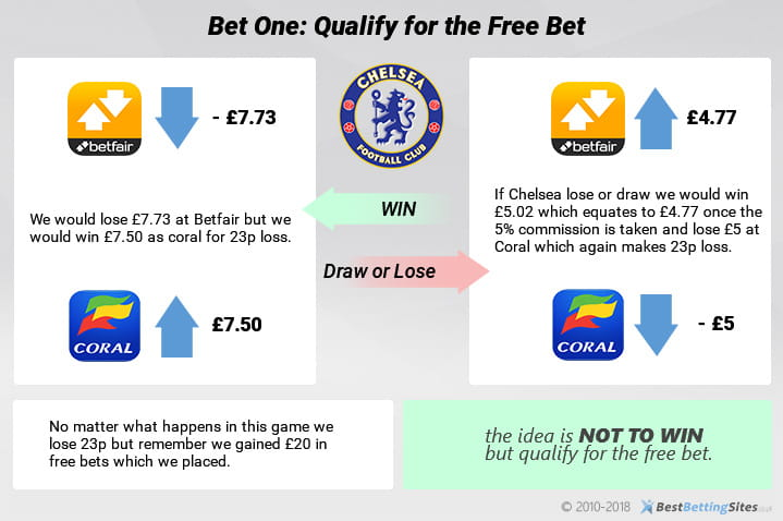 The qualifying bet example