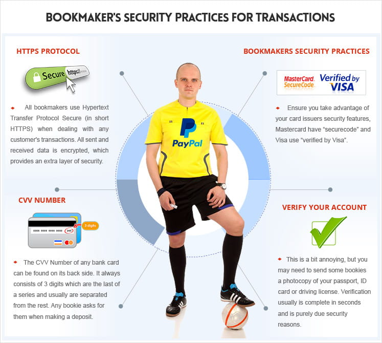 Bookmaker security practices for transactions: https protocol, account verification and banking protections