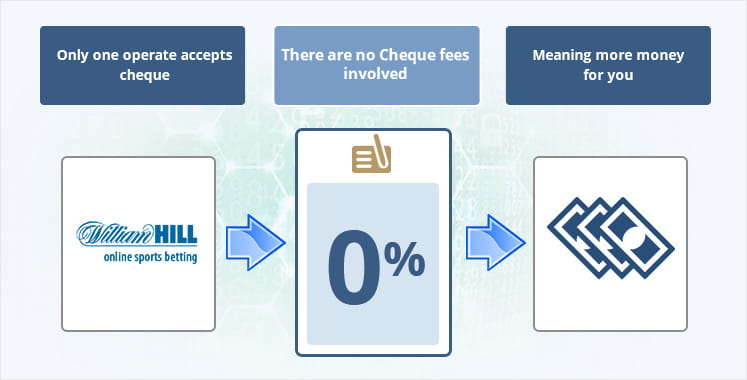 An infographic depicting the fees associated with cheques
