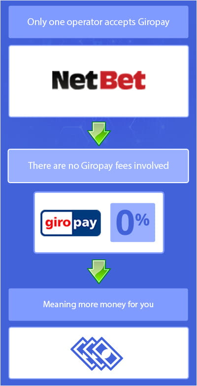 Fees associated with using giropay