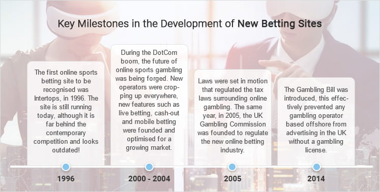 Timeline representing the key developments in new online sports betting sites