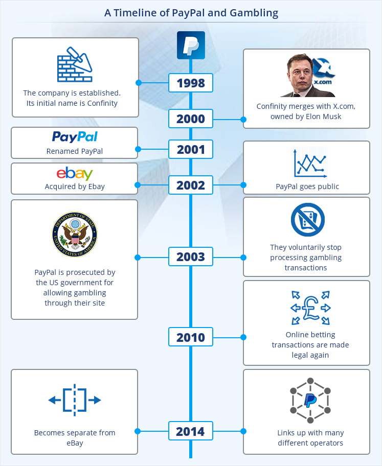 Infographic representing a timeline of PayPal and betting