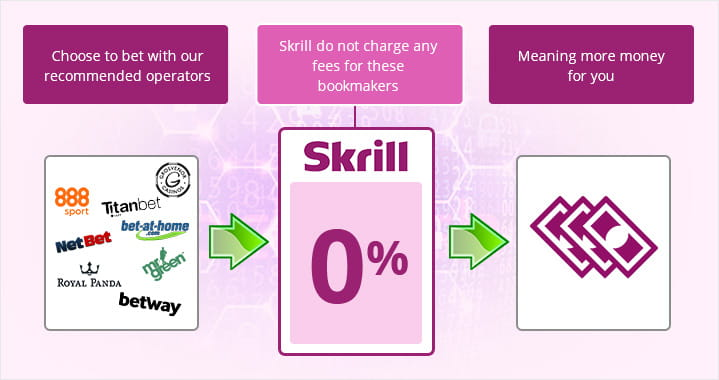 Skrill charges no fees for using these bookmakers