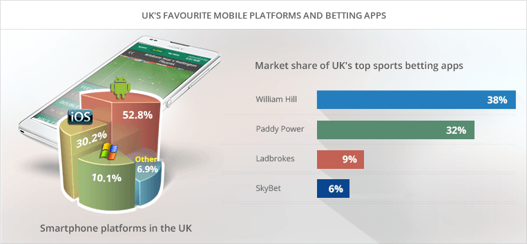 which is the most popular mobile app for betting