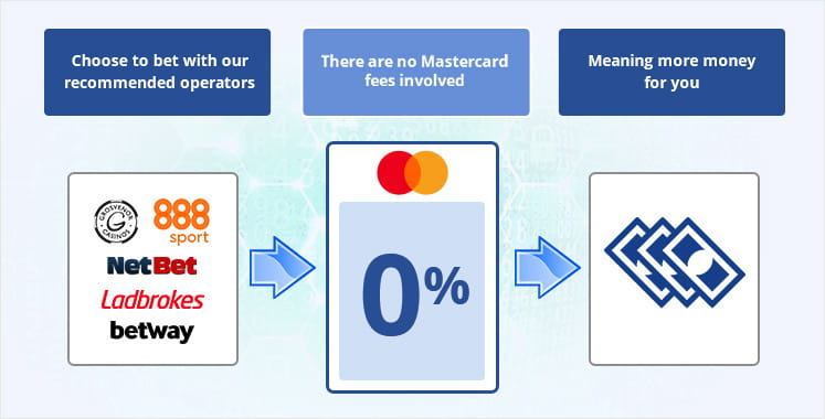 An info graphic depicting the fees associated with using Mastercard