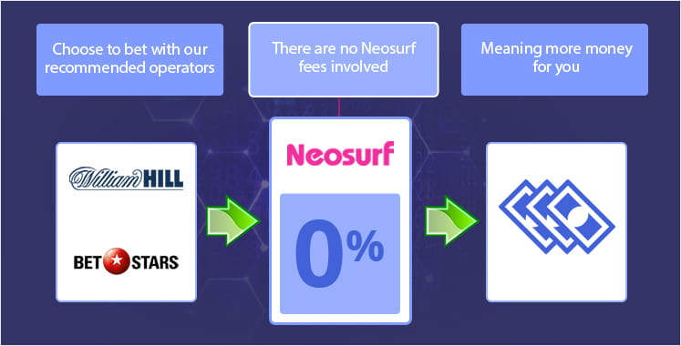 Fees when using Neosurf