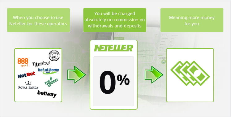 A representation of how Neteller charges absolutely no fees when you use these bookmakers
