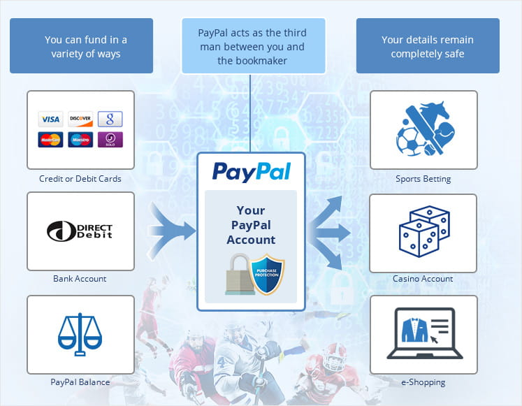 Infographic representing both PayPal and safety