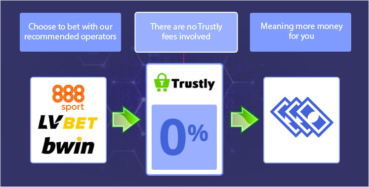 Fees associated with Trustly