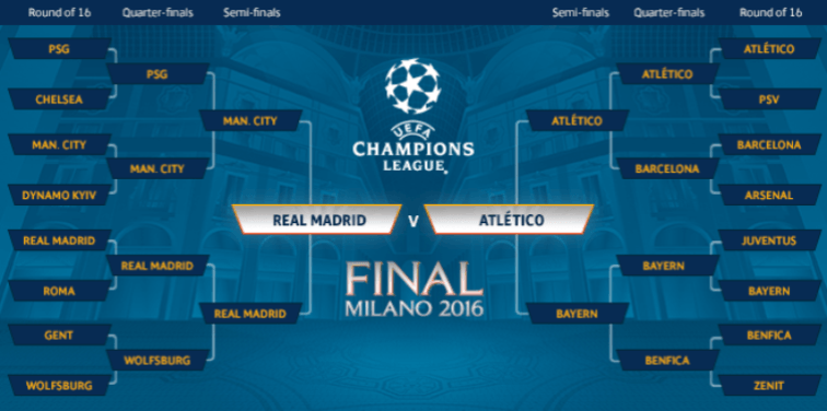 Champions League Tournament Roster